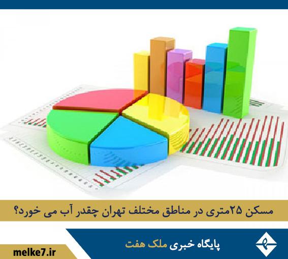 قیمت خانه 25 متری در تهران چند است؟ آپارتمان و سوئیت ارزان