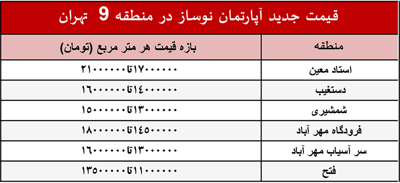 قیمت جدید آپارتمان و خانه نوساز در منطقه 9 تهران+جدول