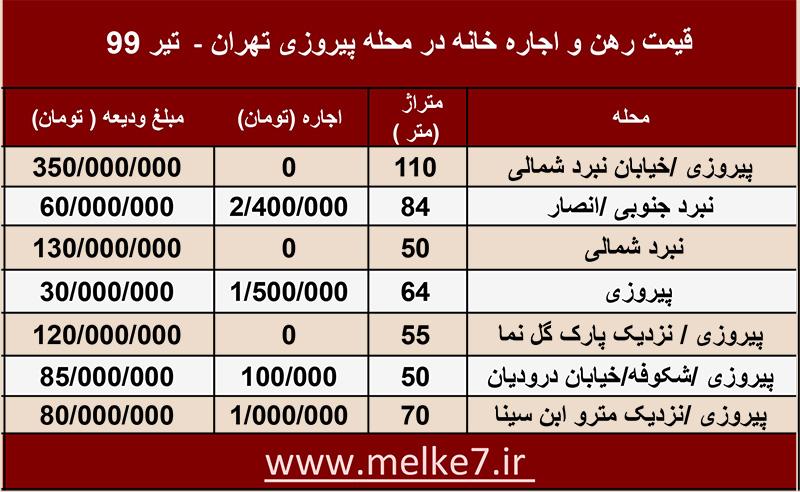 لیست قیمت امروز خانه های اجاره ای پیروزی تهران - جدول قیمت فایل های اجاره و رهن پیروزی