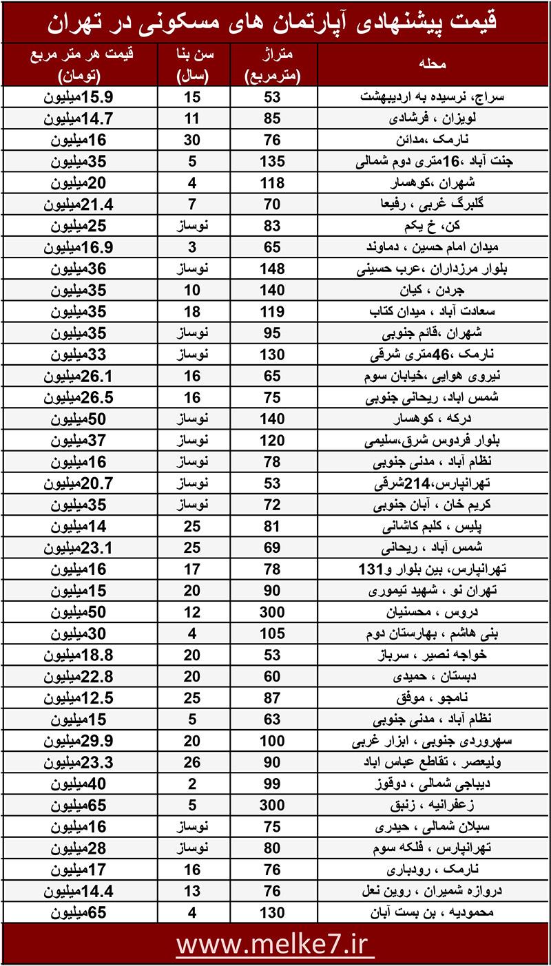 قیمت جدید پیشنهادی خانه و آپارتمان های تهران در تیر 99 - خرید و فروش خانه در بازار مسکن