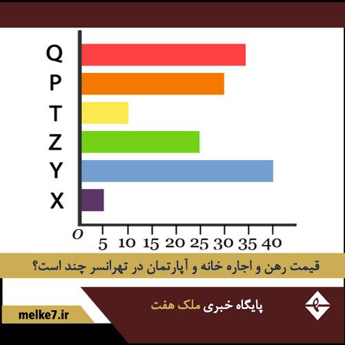 قیمت رهن و اجاره آپارتمان و خانه در  تهرانسر +جدول