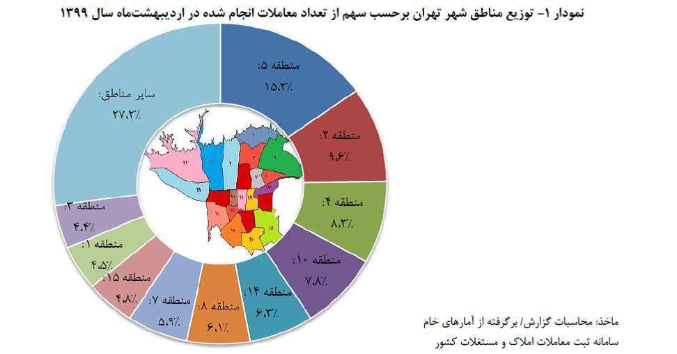 حجم معامله های مسکن تهران