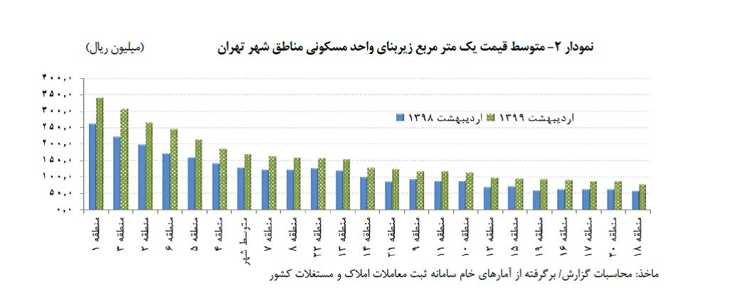 تحولات اخیر قیمت مسکن تهران
