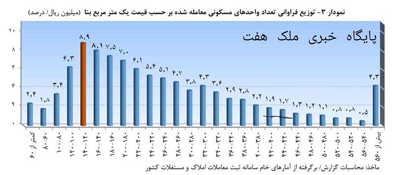 تعداد معاملات بر حسب قیمت یک متر مربع بنای واحد مسکونی _شهریور99