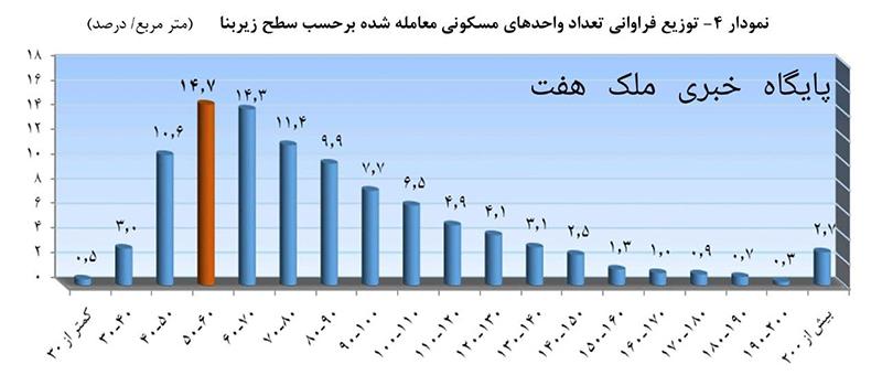 تعداد معاملات مسکن بر حسب زیر بنای هر واحد مسکونی_مهر99