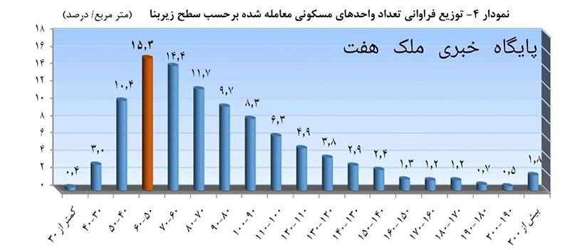 تعداد معاملات مسکن بر حسب زیر بنای هر واحد مسکونی_شهریور99
