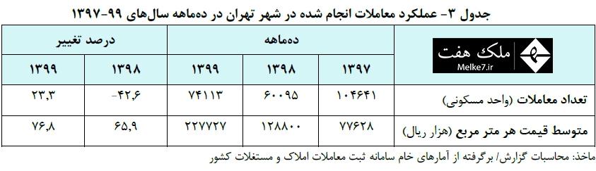 عملکرد معاملات انجام شده در شهر تهران در دهماهه سالهاي