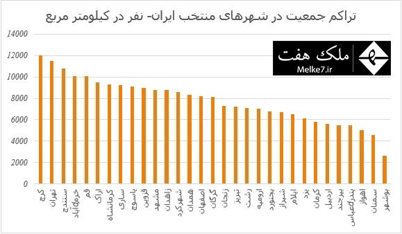 تراکم جمعیت در شهرهای منتخب ایران