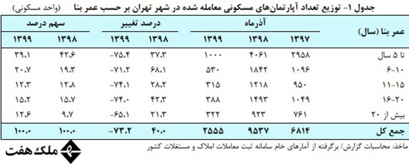 تعداد معاملات مسکن شهر تهران در آذر 99
