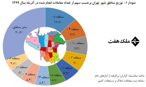 تعداد معاملات مسکن در مناطق مختلف تهران