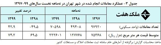 تحولات بازار مسکن شهر تهران در 9 ماهه نخست سال 99