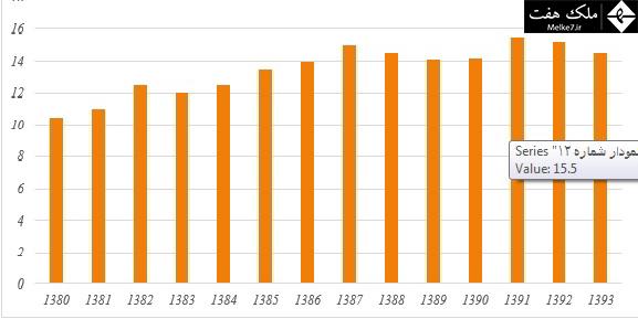 سهم شاغلان حوزه ساختمان از کل اشتغال کشور (درصد(