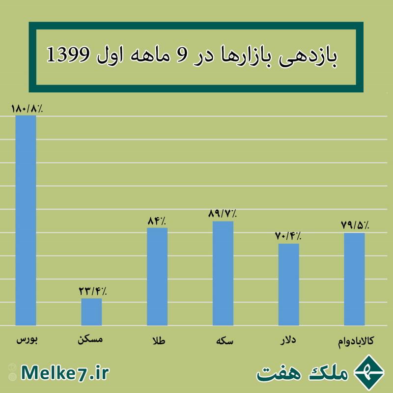 بازدهی بازارها در 9 ماهه نخست سال 99 | ملک هفت