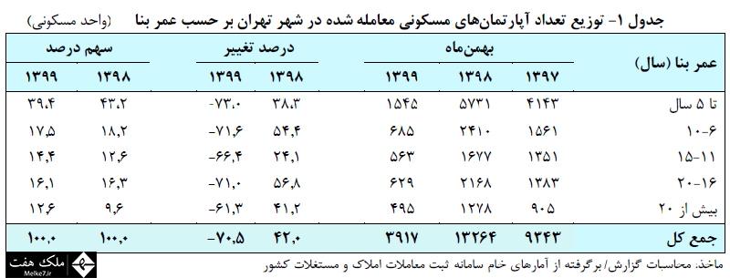توزيع تعداد آپارتمانهاي مسکوني معامله شده در شهر تهران بر حسب عمر بنا