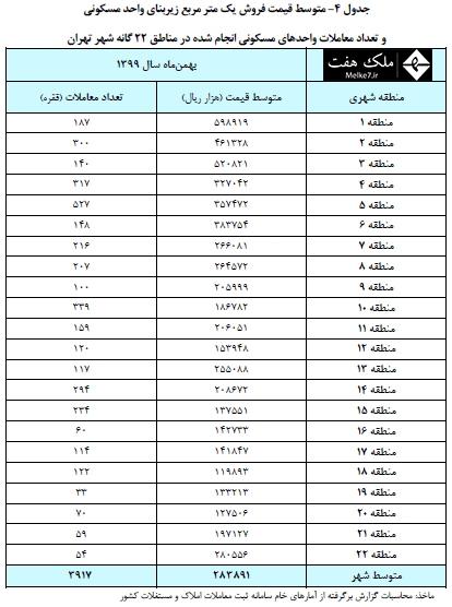 تعداد معاملات واحدهاي مسکوني انجام شده در مناطق 22 گانه شهر تهران