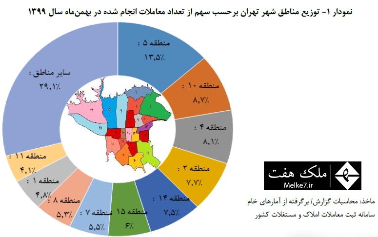 توزيع مناطق شهر تهران برحسب سهم از تعداد معاملات انجام شده در بهمنماه