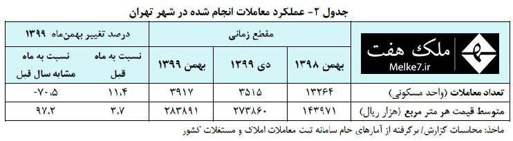 عملکرد معاملات انجام شده در شهر تهران
