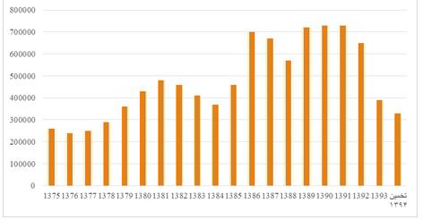 تعداد واحدهای مسکونی در پروانه های ساختمانی مناطق شهری در کل کشور