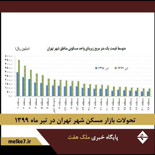 گزارش تحولات بازار مسکن شهر تهران در تیر ماه 1399