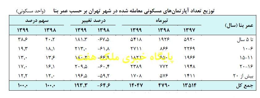 پر فروش ترین واحدهای مسکونی در شهر تهران در تیر ماه 1399