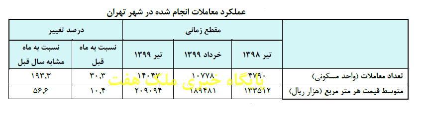 میزان معاملات مسکن در تیر ماه 1399