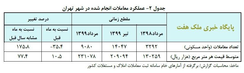 تحلیل بانک مرکزی از بازار مسکن در مرداد ماه 99_ملک7