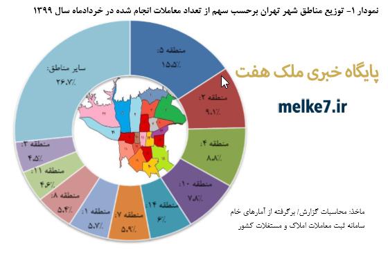 توزيع مناطق شهر تهران برحسب سهم از تعداد معاملات انجام شده در خرداد 1 نمودار 1399 ماه