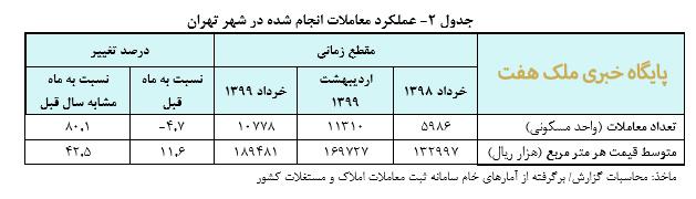 متوسط قيمت يک متر مربع زيربناي واحد مسکوني مناطق شهر تهران
