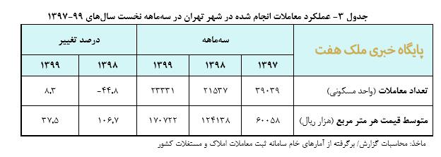 عملکرد معاملات انجام شده در شهر تهران در سه 3جدول  ماهه نخست سال 9 هاي 9-139 7