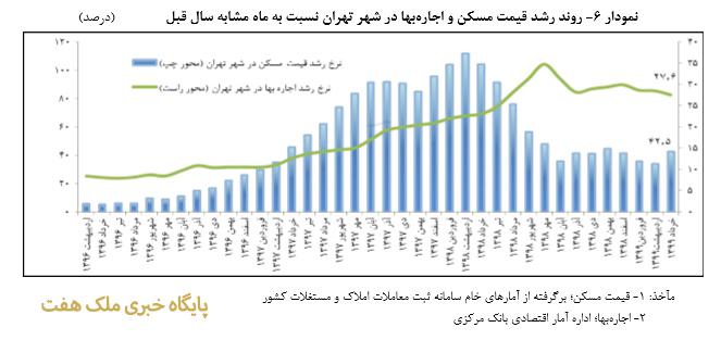 روند رشد قيمت مسکن و اجارهبها در شهر تهران نسبت به ماه مشابه سال قبل